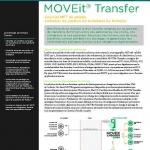Ipswitch MOVEit Transfer